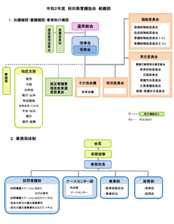 画像:令和2年度秋田県看護協会 組織図