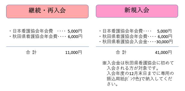 画像:年会費と入会金